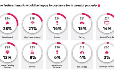 What will Tenants pay Extra for??